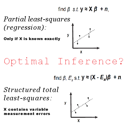 Efficient Network Inference and Convex Total Least Squares